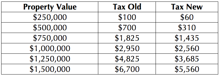 Barbados Property Values - Tax sample