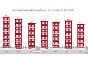 South Coast Condo Price Index